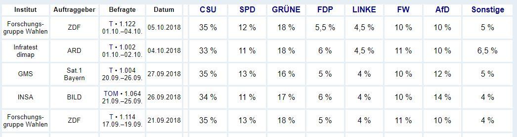 Figure 1: Source Wahlrecht.de