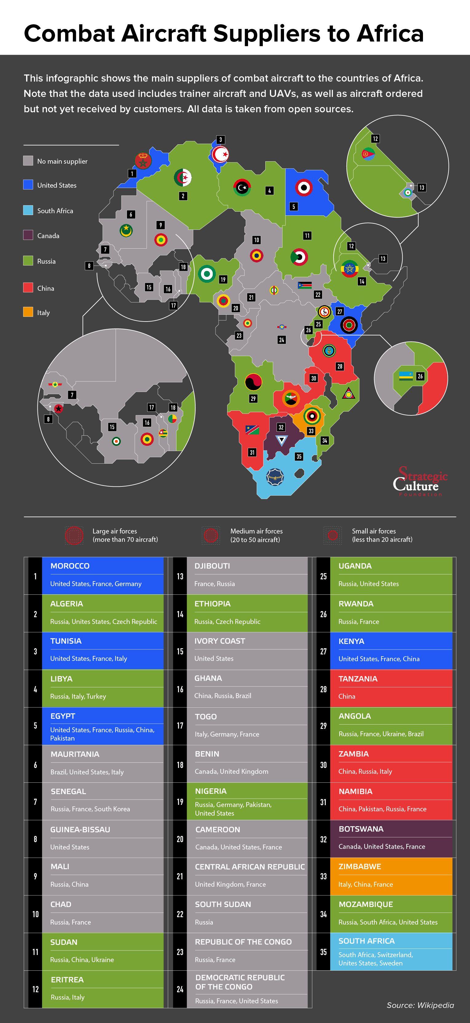 Lieferanten von Kampfflugzeugen für Afrika